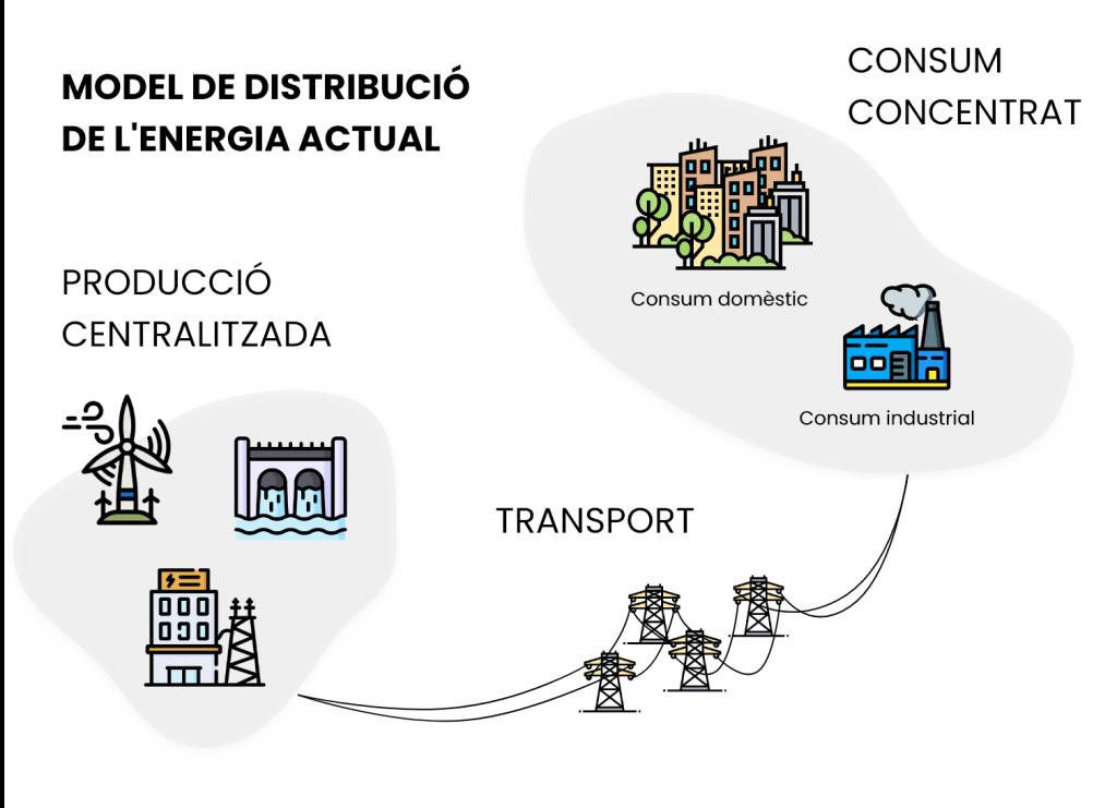 model de distribució energètica