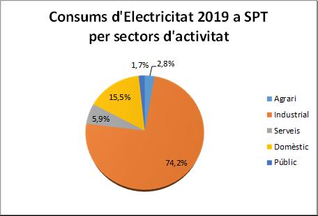 Consums d'electricitat 2019 a SPT per sectors d'activitat